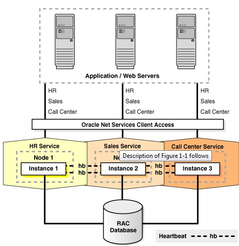 Oracle Real Application Cluster Lesson # 1 – Technology Geek
